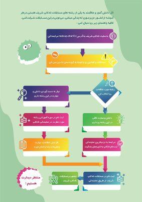 چطور در مسابقات نادکاپ شریف شرکت کنیم